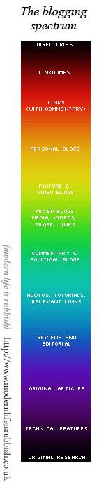 The blogging spectrum